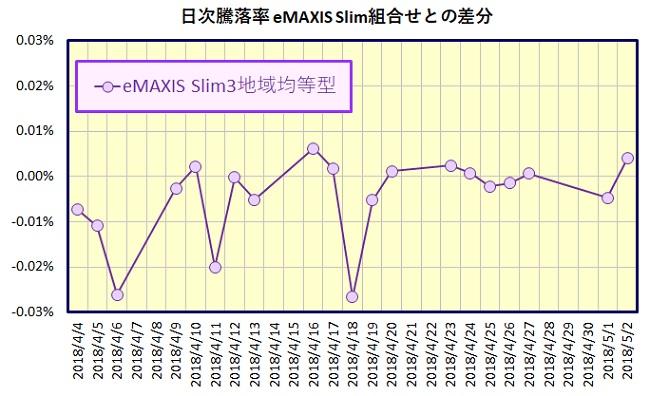 eMAXIS Slim全世界株式(3地域均等型)