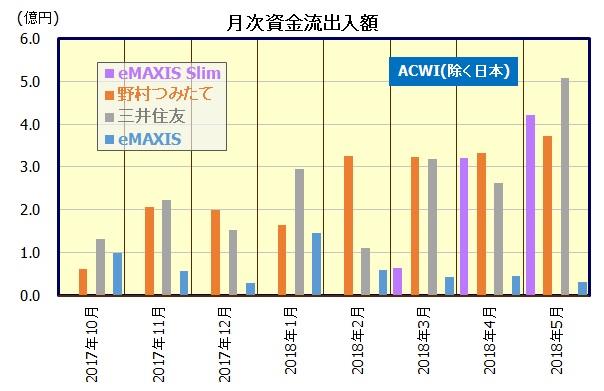 全世界株式(MSCI ACWI)インデックスファンド