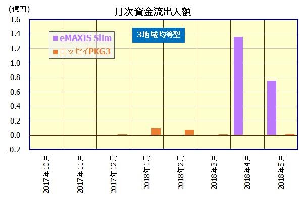 全世界株式インデックスファンド(3地域均等型)