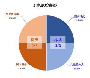 バランスファンド4資産均等型