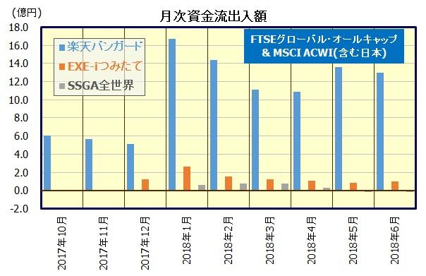 全世界株式インデックスファンド(楽天バンガード、EXE-iつみたて)
