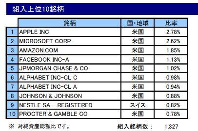 i-SMT グローバル株式インデックス(ノーロード)