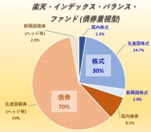 楽天・インデックス・バランス・ファンド(債券重視型)