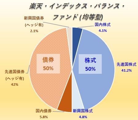 インデックス型バランスファンド徹底比較 全世界株式型含む