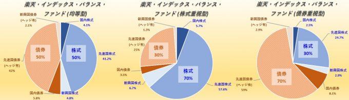 楽天・インデックス・バランス・ファンド(楽天・バンガード・ファンド バランス均等型)