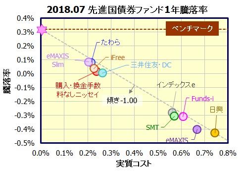 先進国債券インデックスファンド(為替ヘッジなし)