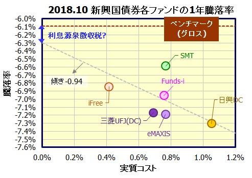 新興国債券インデックスファンド