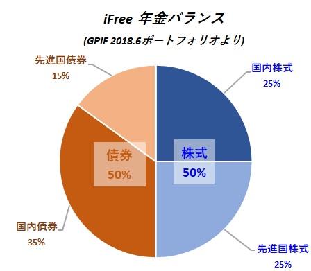 iFree年金バランス