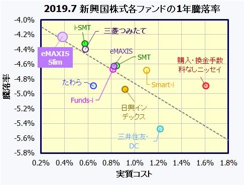 eMAXIS Slim 新興国株式インデックス