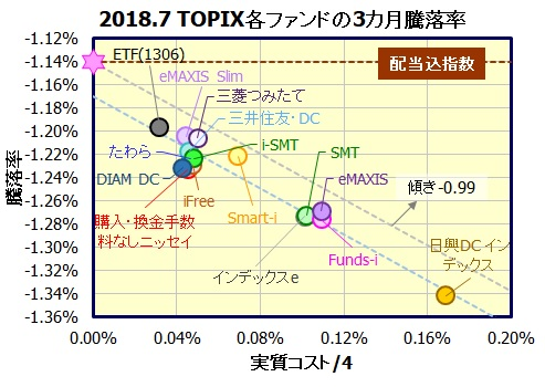 TOPIXインデックスファンド