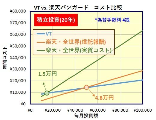 楽天・全世界株式インデックス・ファンド[楽天・バンガード・ファンド(全世界株式)]