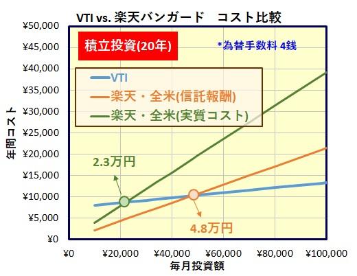 楽天・全米株式インデックス・ファンド[楽天・バンガード・ファンド(全米株式)]