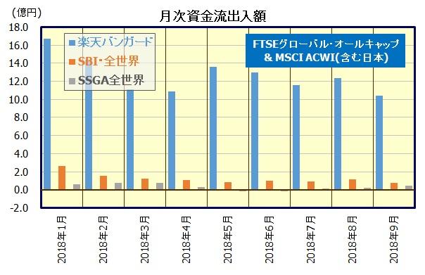 全世界株式インデックスファンド(楽天バンガード、SBI全世界)