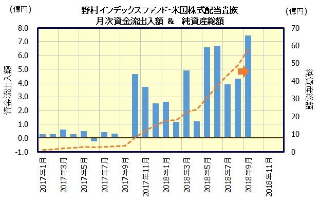 野村インデックスファンド・米国株式配当貴族[Funds-i]