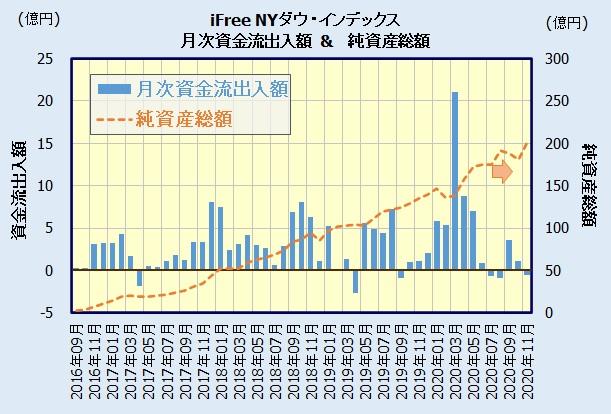 iFree NYダウ・インデックスの人気・評判