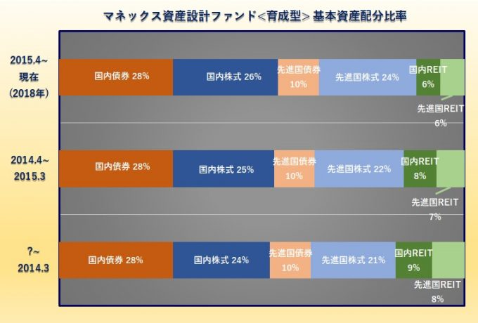 マネックス資産形成ファンド<育成型>