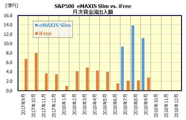 eMAXIS Slim 米国株式(S&P500) & iFree S&P500インデックス