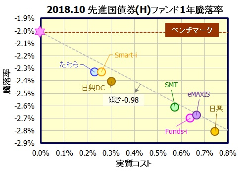 先進国債券インデックスファンド(為替ヘッジあり)
