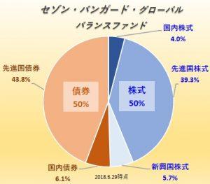 セゾン・バンガード・グローバル・バランスファンド