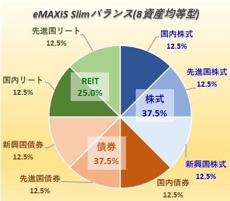 eMAXIS Slimバランス(8資産均等型)