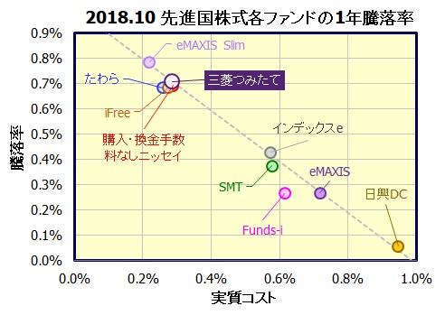 つみたて先進国株式(つみたてんとうシリーズ)