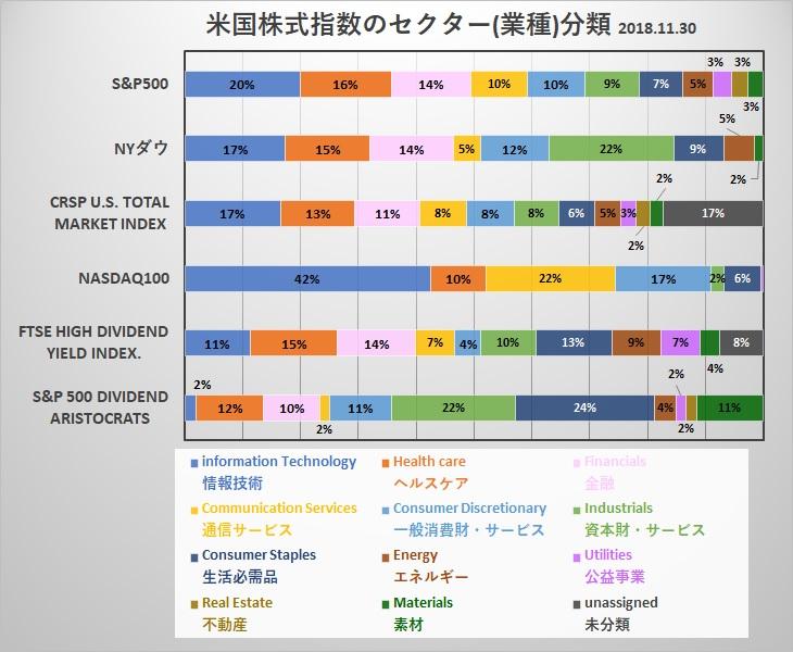アメリカ株式インデックス セクター分類