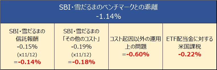 SBI・全世界株式インデックスファンド(雪だるま)