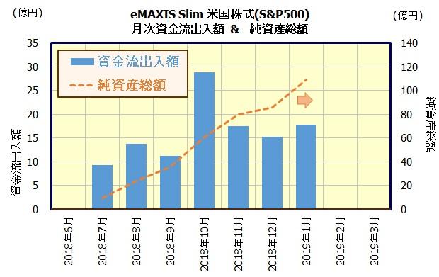 eMAXIS Slim 全米株式(S&P500)
