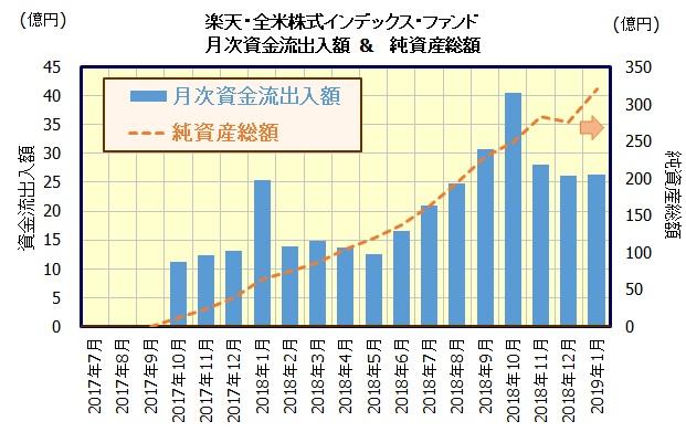 楽天・全米株式インデックス