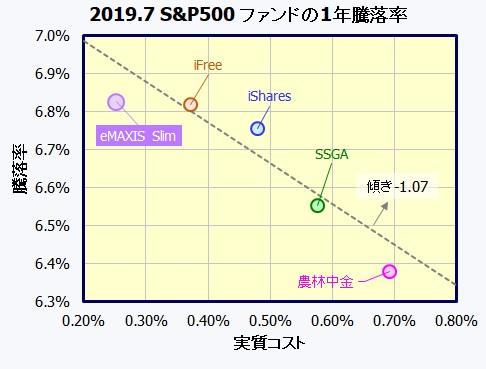eMAXIS Slim米国株式(S&P500)