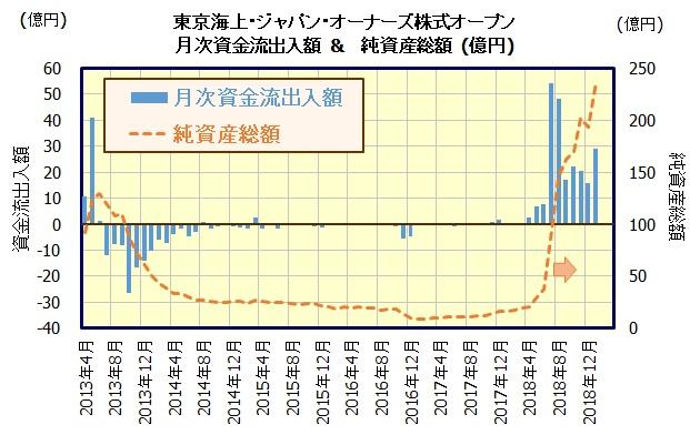 東京海上・ジャパン・オーナーズ株式オープン