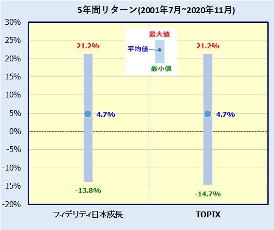 フィデリティ・日本成長株・ファンドの評価
