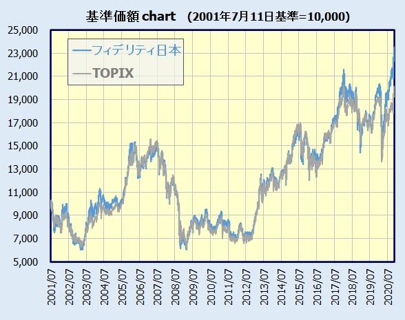 フィデリティ・日本成長株・ファンド 基準価額チャート