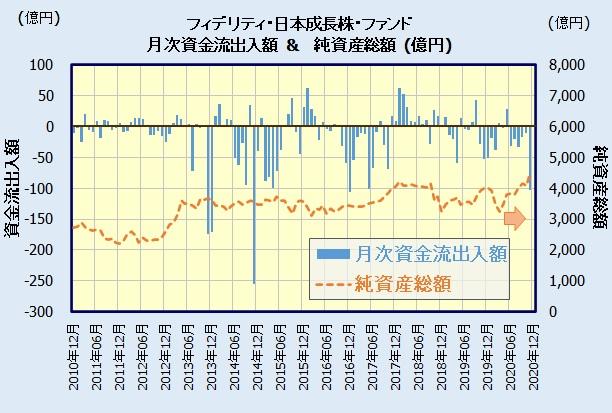 フィデリティ・日本成長株・ファンドの人気・評判