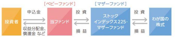 iFree 日経225インデックス