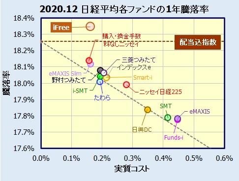iFree 日経225インデックスの評価