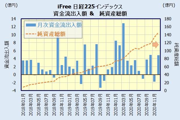 iFree 日経225インデックスの人気・評判