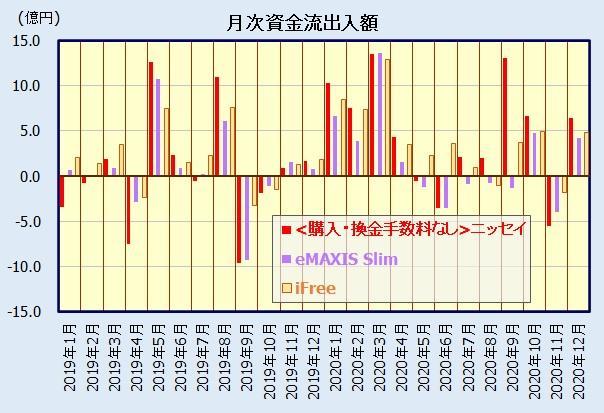 日経平均 iFree、eMAXIS Slim、<購入・換金手数料なし>ニッセイの人気比較