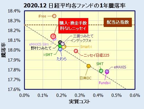<購入・換金手数料なし>ニッセイ日経平均インデックスファンドの評価