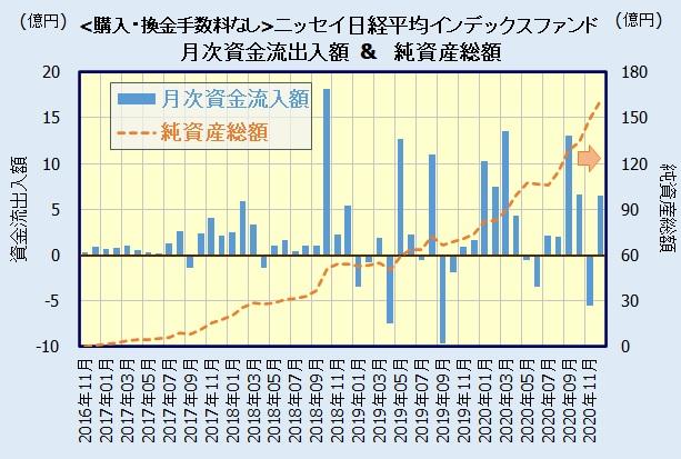 <購入・換金手数料なし>ニッセイ日経平均インデックスファンドの人気・評判