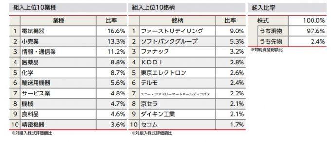 <購入・換金手数料なし>ニッセイ日経平均インデックスファンド