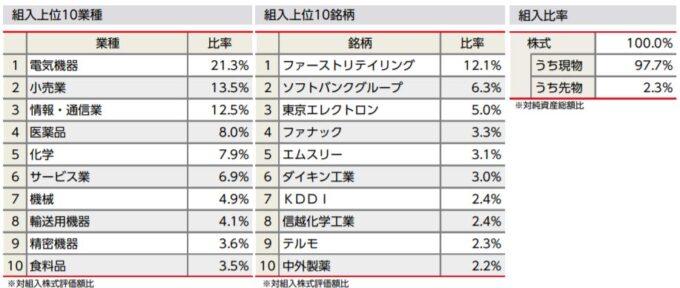ニッセイ日経225インデックスファンド
