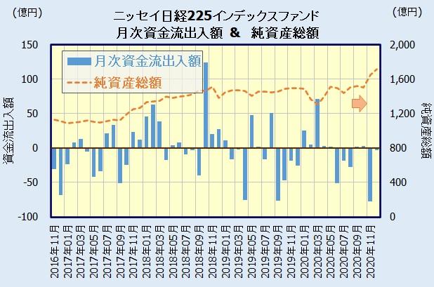 ニッセイ日経225インデックスファンドの人気・評判