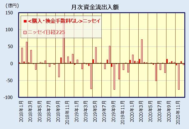 ニッセイ日経225インデックスファンドと<購入・換金手数料なし>ニッセイ日経平均インデックスファンドの比較