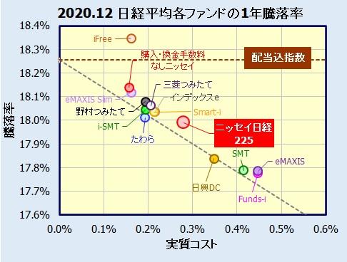ニッセイ日経225インデックスファンドの評価