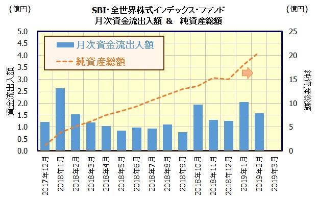 SBI・全世界株式インデックス・ファンド[愛称:雪だるま(全世界株式)]