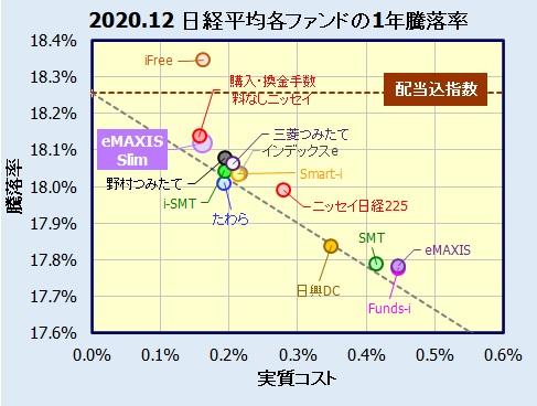 eMAXIS Slim 国内株式(日経平均)の評価