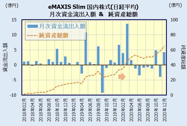 eMAXIS Slim 国内株式(日経平均)の人気・評判