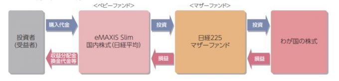 eMAXIS Slim 国内株式(日経平均)