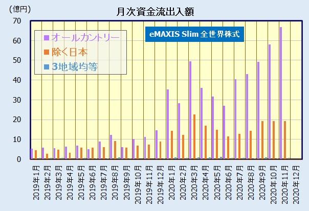 eMAXIS Slim 全世界株式(3地域均等型)、オールカントリーとの比較